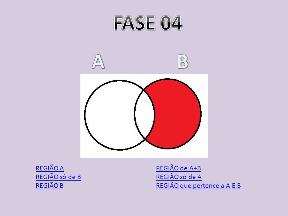 FASE 04 A B REGIÃO A REGIÃO só de B REGIÃO B REGIÃO de A+B