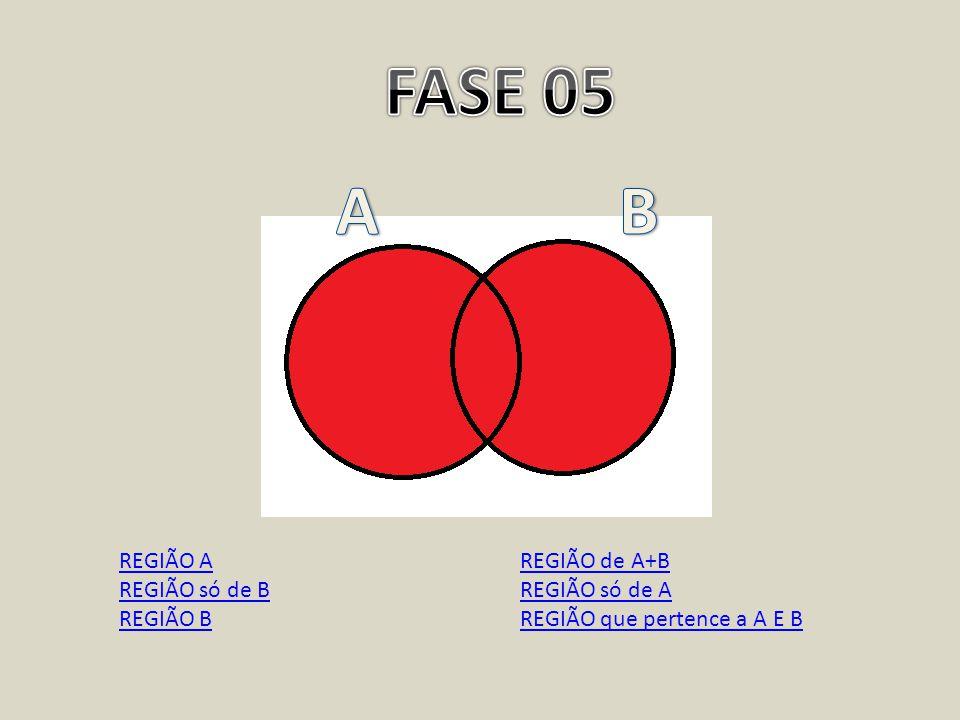 FASE 05 A B REGIÃO A REGIÃO só de B REGIÃO B REGIÃO de A+B