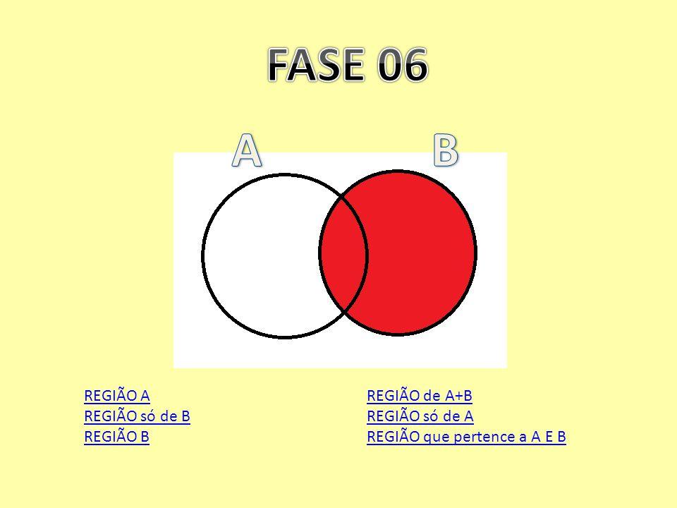 FASE 06 A B REGIÃO A REGIÃO só de B REGIÃO B REGIÃO de A+B