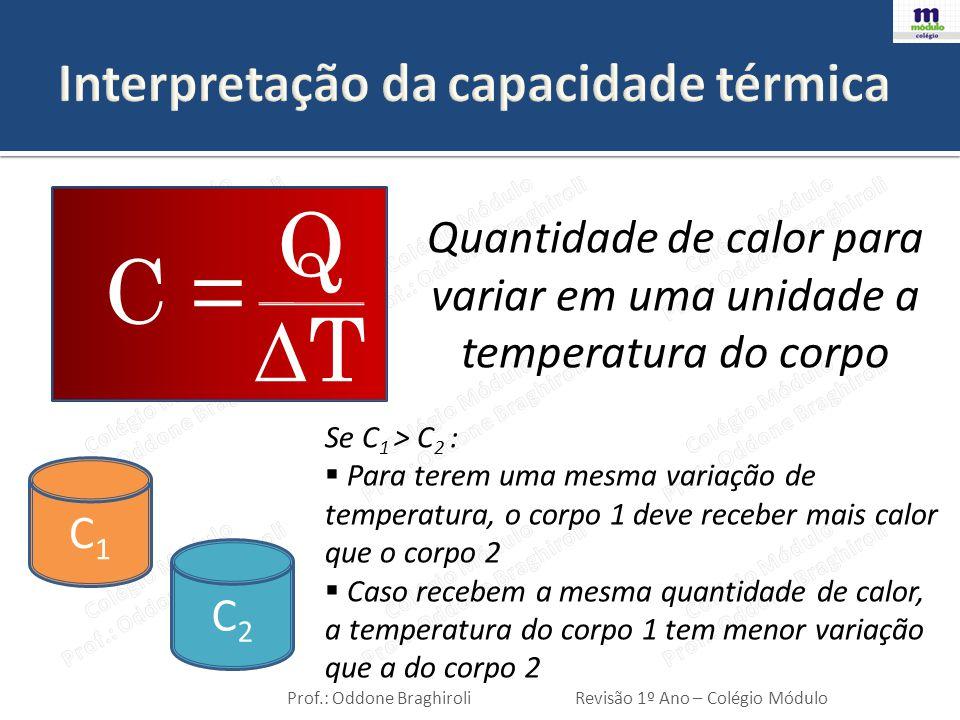 Interpretação da capacidade térmica