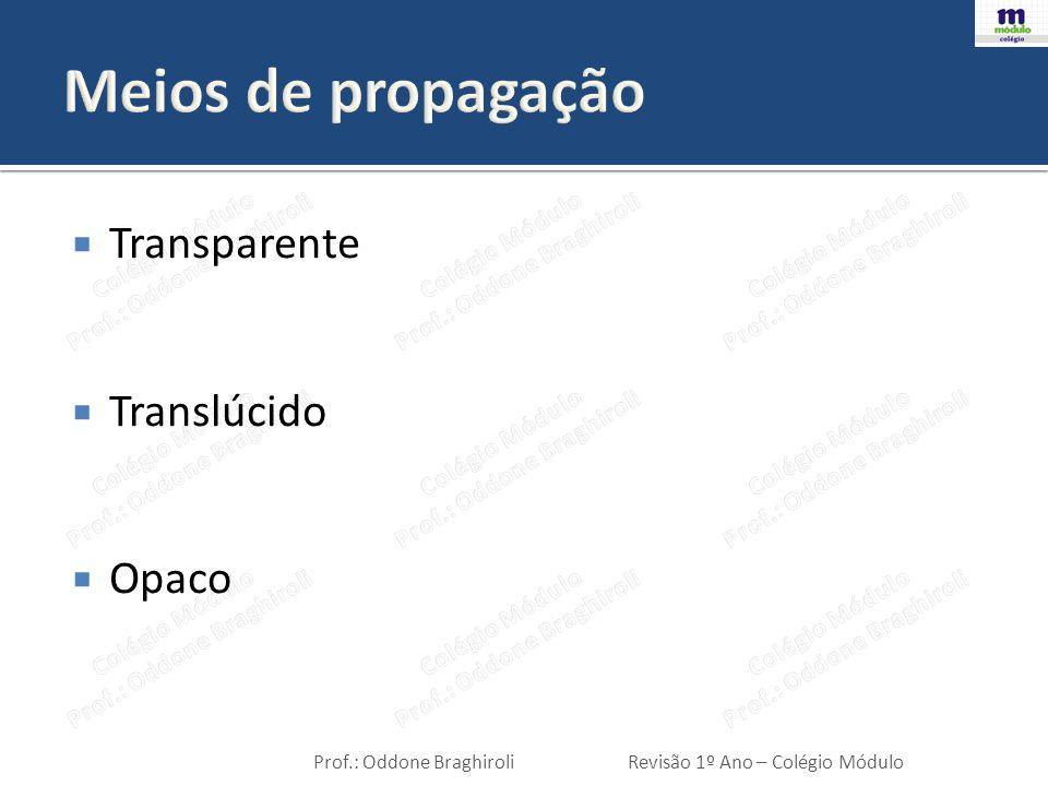 Meios de propagação Transparente Translúcido Opaco