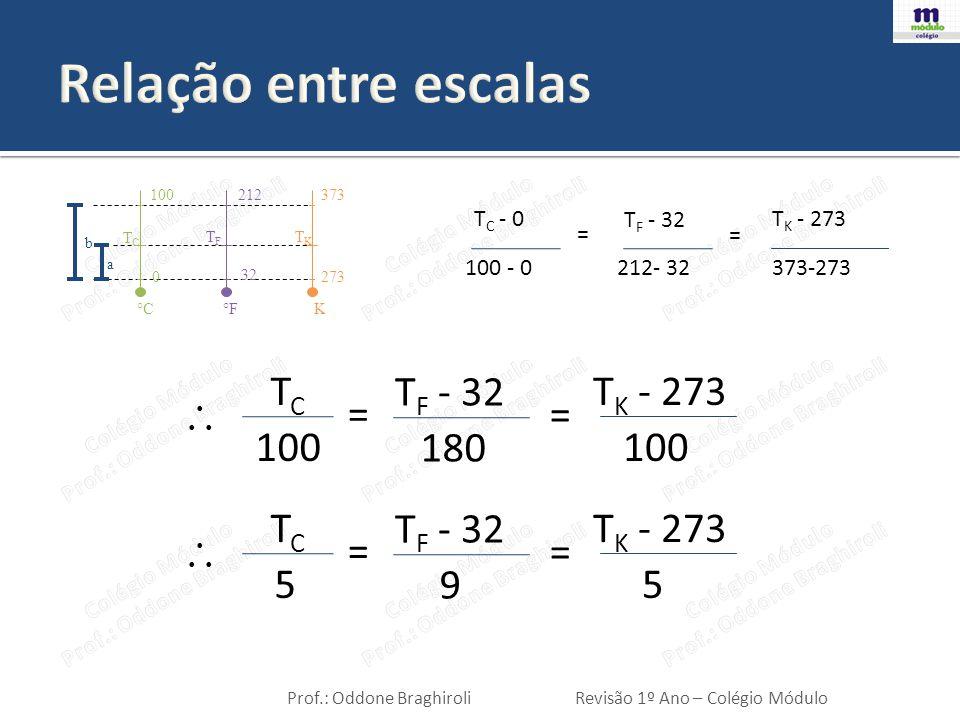 Relação entre escalas TC TF - 32 TK - 273 = = 100 180 100 TC TF - 32
