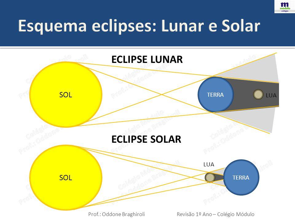 Esquema eclipses: Lunar e Solar