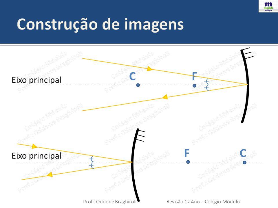Construção de imagens C F Eixo principal F C Eixo principal