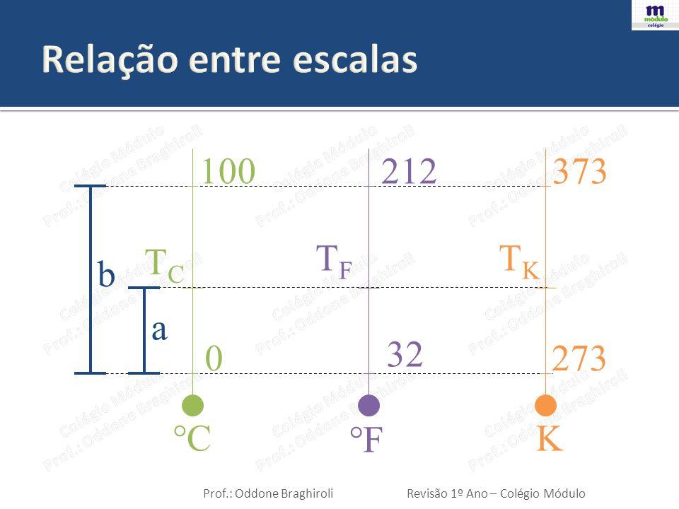 Relação entre escalas 100 212 373 TC TF TK b a 32 273 °C °F K