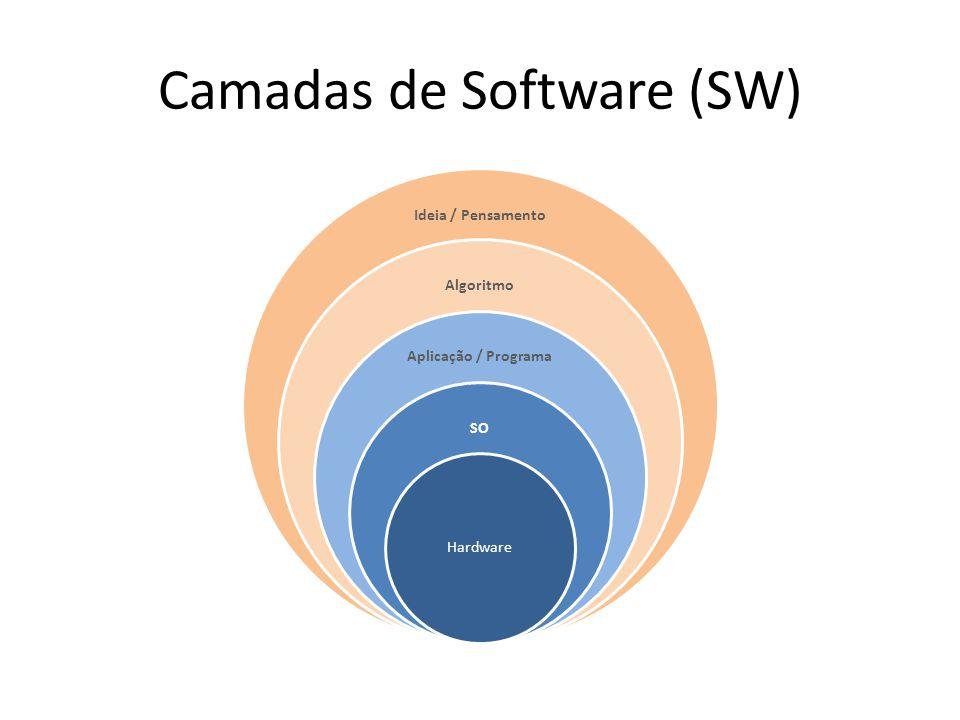 Camadas de Software (SW)