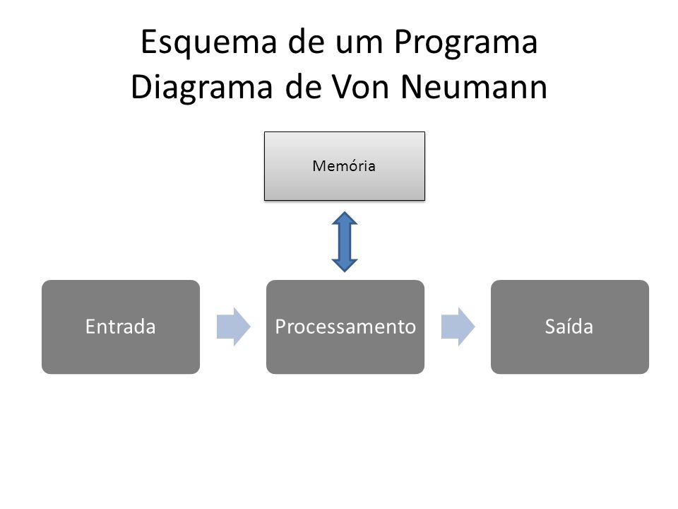 Esquema de um Programa Diagrama de Von Neumann