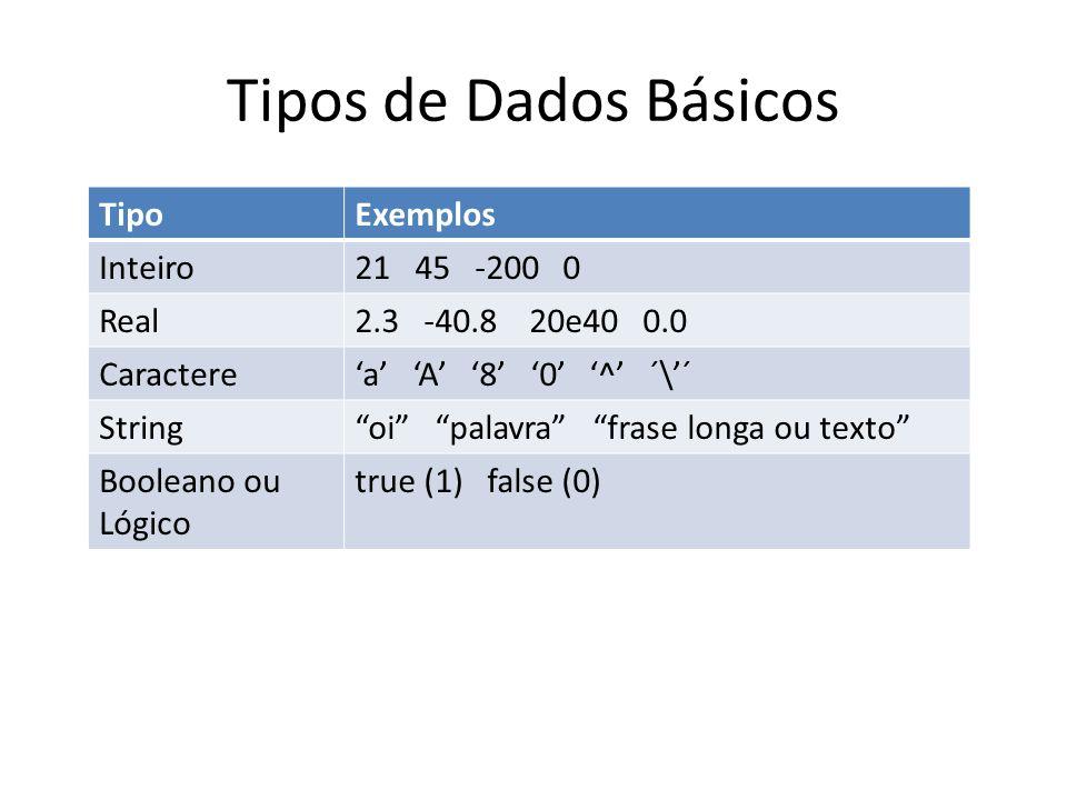 Tipos de Dados Básicos Tipo Exemplos Inteiro 21 45 -200 0 Real