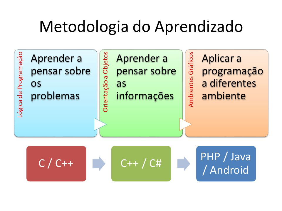 Metodologia do Aprendizado