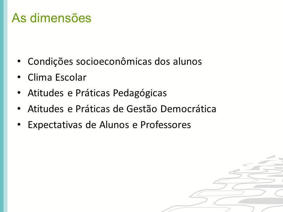 As dimensões Condições socioeconômicas dos alunos Clima Escolar