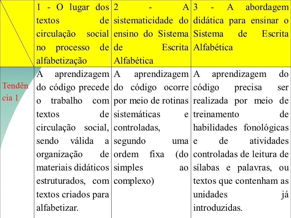 2 - A sistematicidade do ensino do Sistema de Escrita Alfabética