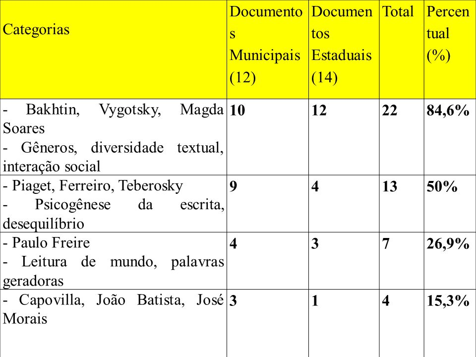 Categorias Documentos Municipais (12) Documentos. Estaduais (14) Total. Percentual (%) - Bakhtin, Vygotsky, Magda Soares.