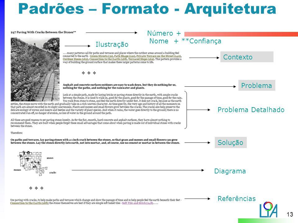Padrões – Formato - Arquitetura