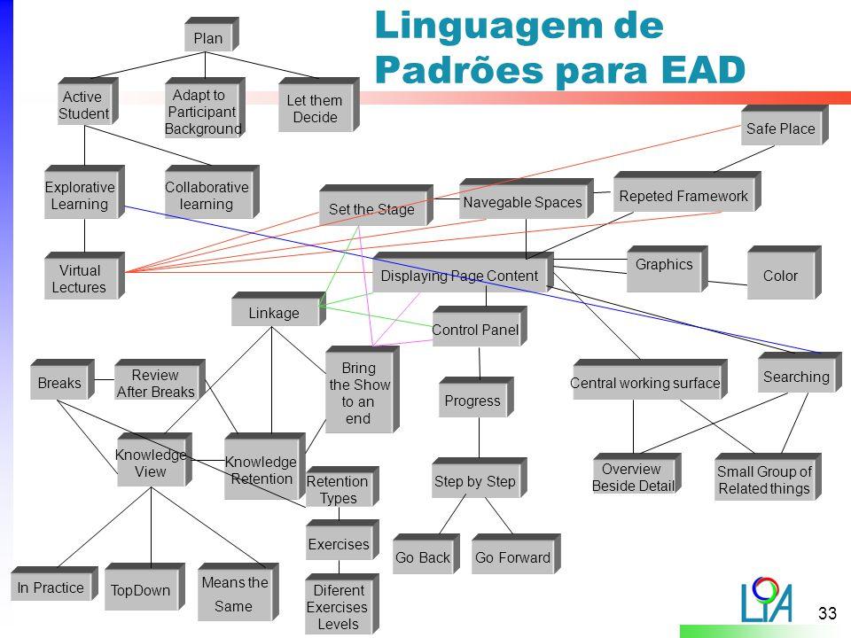 Linguagem de Padrões para EAD