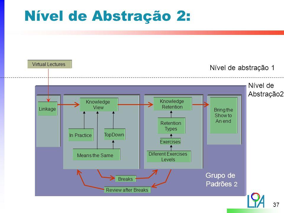 Nível de Abstração 2: Nível de abstração 1 Nível de Abstração2
