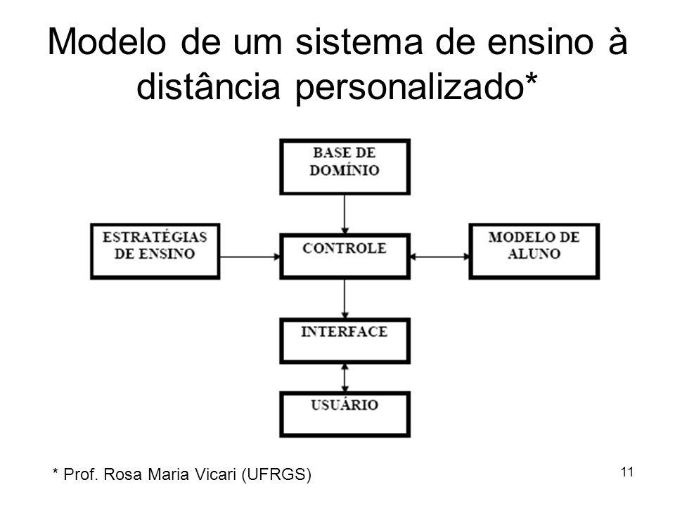 Modelo de um sistema de ensino à distância personalizado*