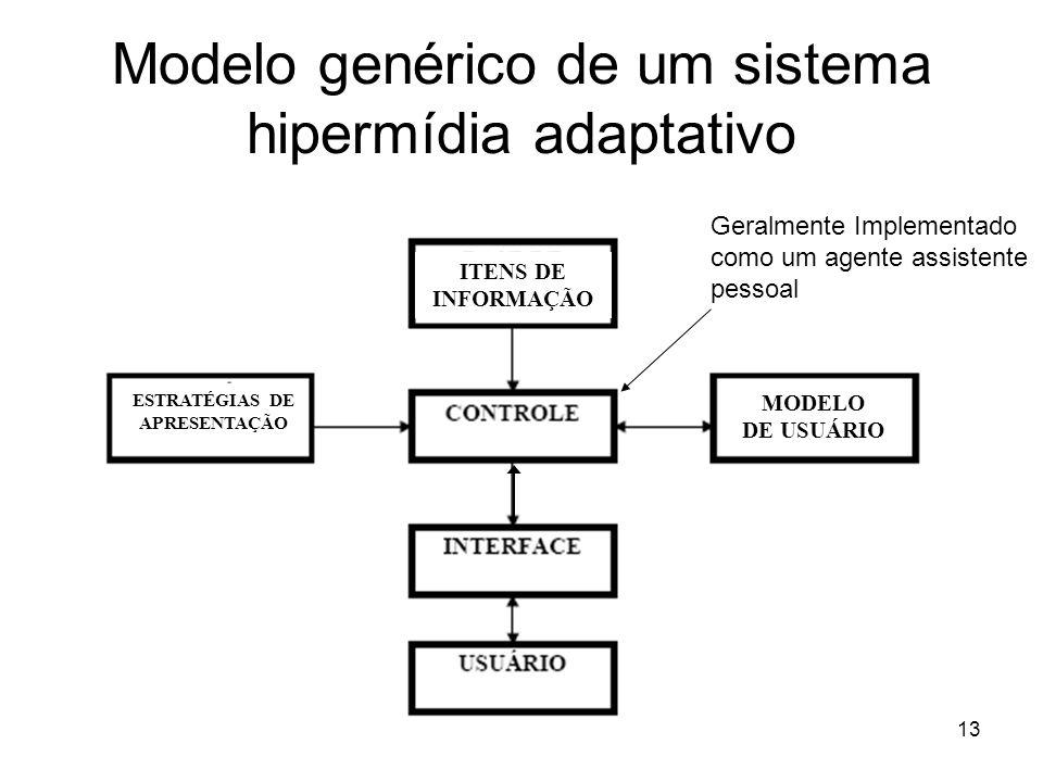 Modelo genérico de um sistema hipermídia adaptativo
