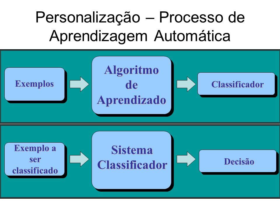Personalização – Processo de Aprendizagem Automática