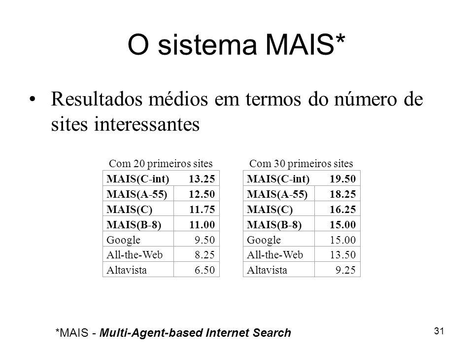 O sistema MAIS* Resultados médios em termos do número de sites interessantes. Com 20 primeiros sites.