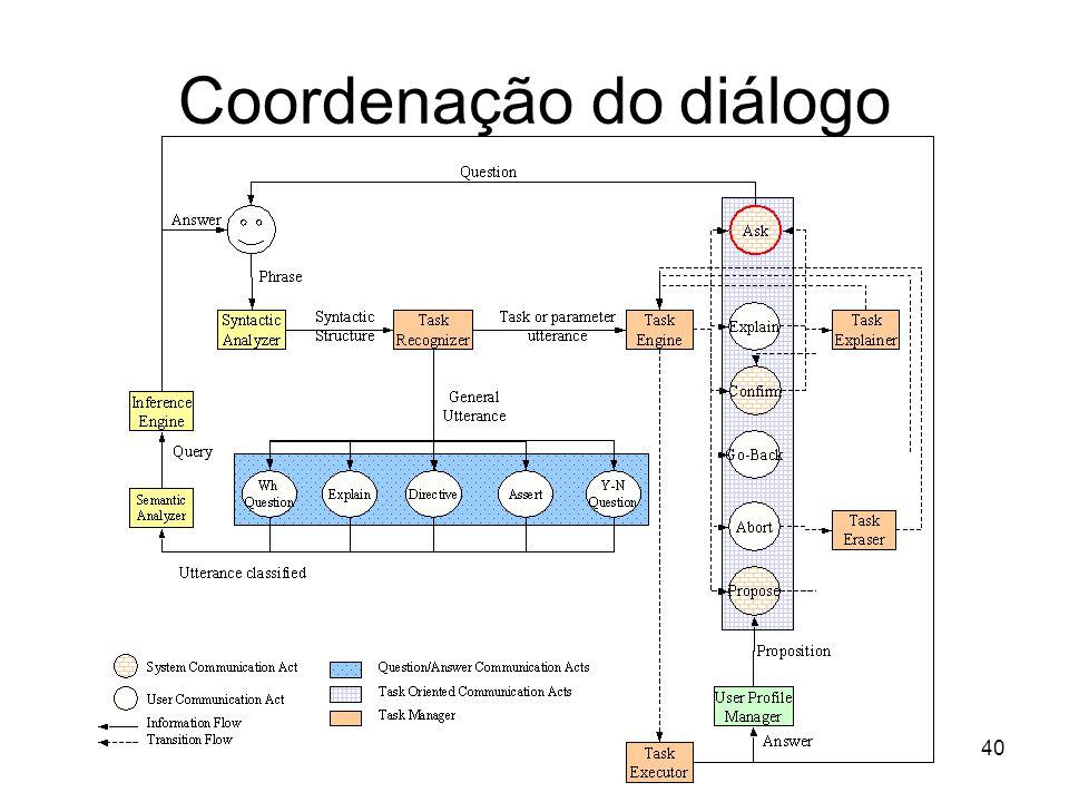 Coordenação do diálogo