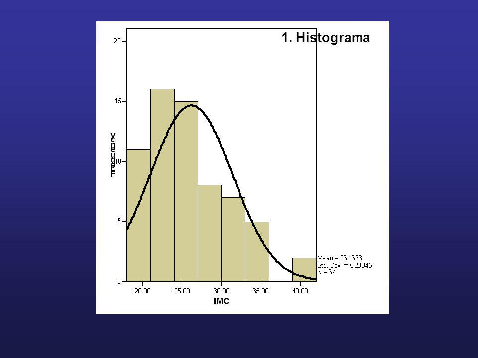 1. Histograma