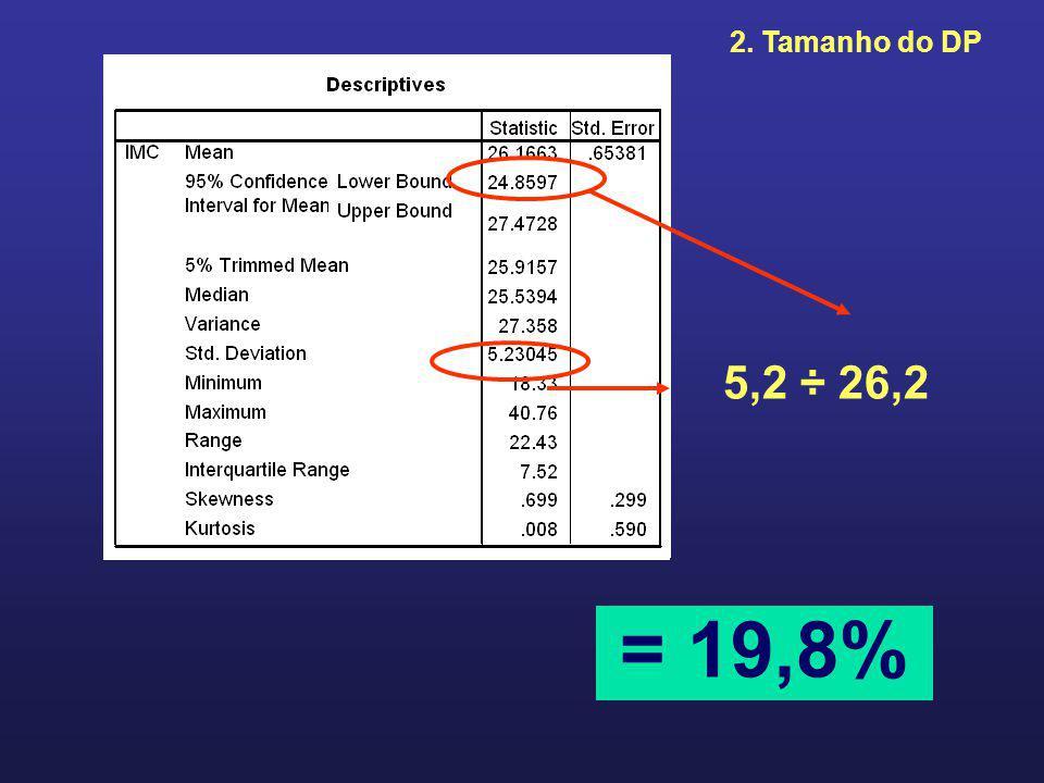 2. Tamanho do DP 5,2 ÷ 26,2 = 19,8%