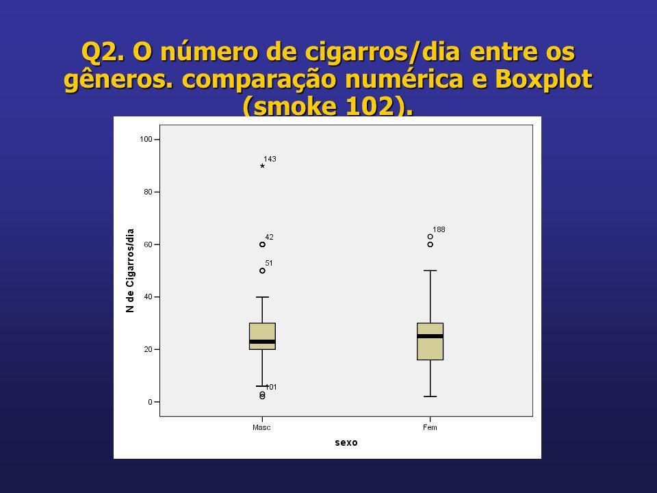 Q2. O número de cigarros/dia entre os gêneros