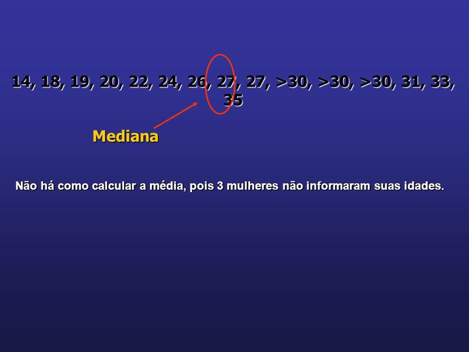 14, 18, 19, 20, 22, 24, 26, 27, 27, >30, >30, >30, 31, 33, 35 Mediana.