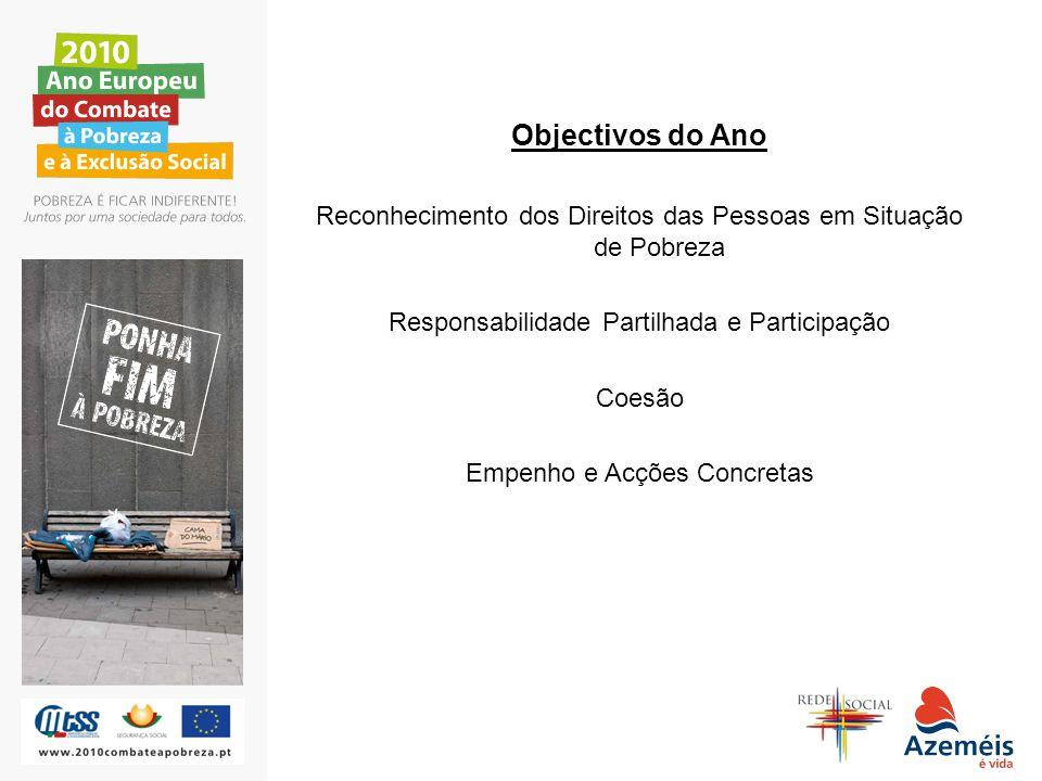 Objectivos do Ano Reconhecimento dos Direitos das Pessoas em Situação de Pobreza. Responsabilidade Partilhada e Participação.