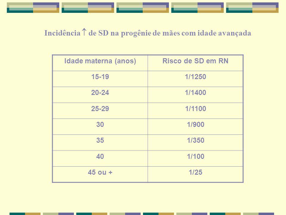 Incidência  de SD na progênie de mães com idade avançada