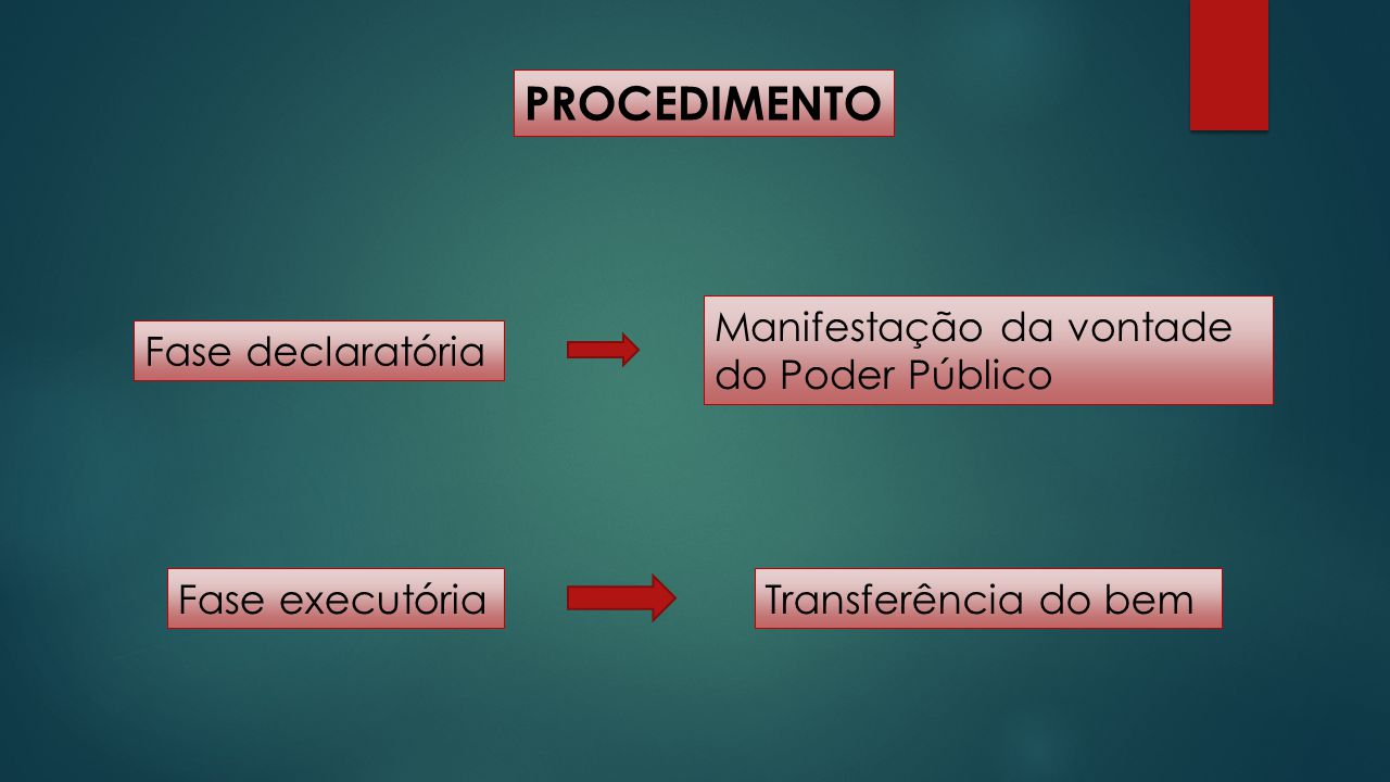PROCEDIMENTO Manifestação da vontade do Poder Público