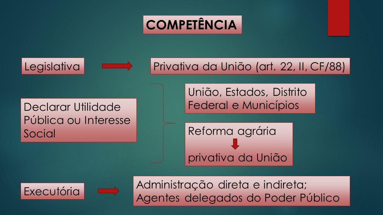 COMPETÊNCIA Legislativa Privativa da União (art. 22, II, CF/88)