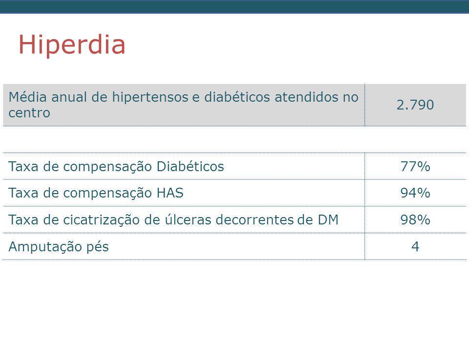 Hiperdia Média anual de hipertensos e diabéticos atendidos no centro
