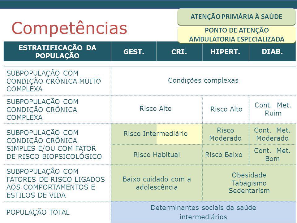 Competências ATENÇÃO PRIMÁRIA À SAÚDE