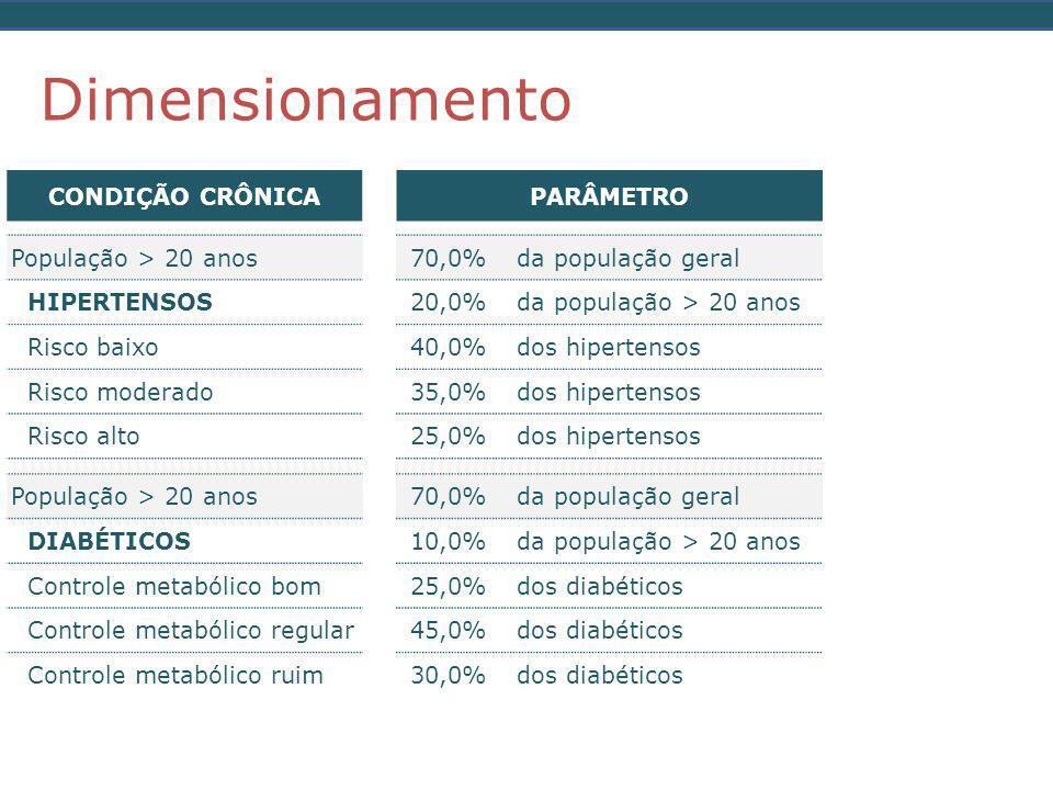Dimensionamento CONDIÇÃO CRÔNICA PARÂMETRO NÚMERO