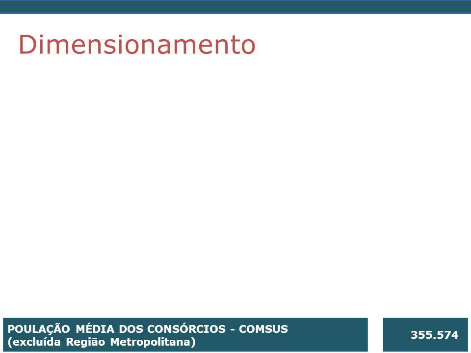 Dimensionamento POULAÇÃO MÉDIA DOS CONSÓRCIOS - COMSUS 355.574