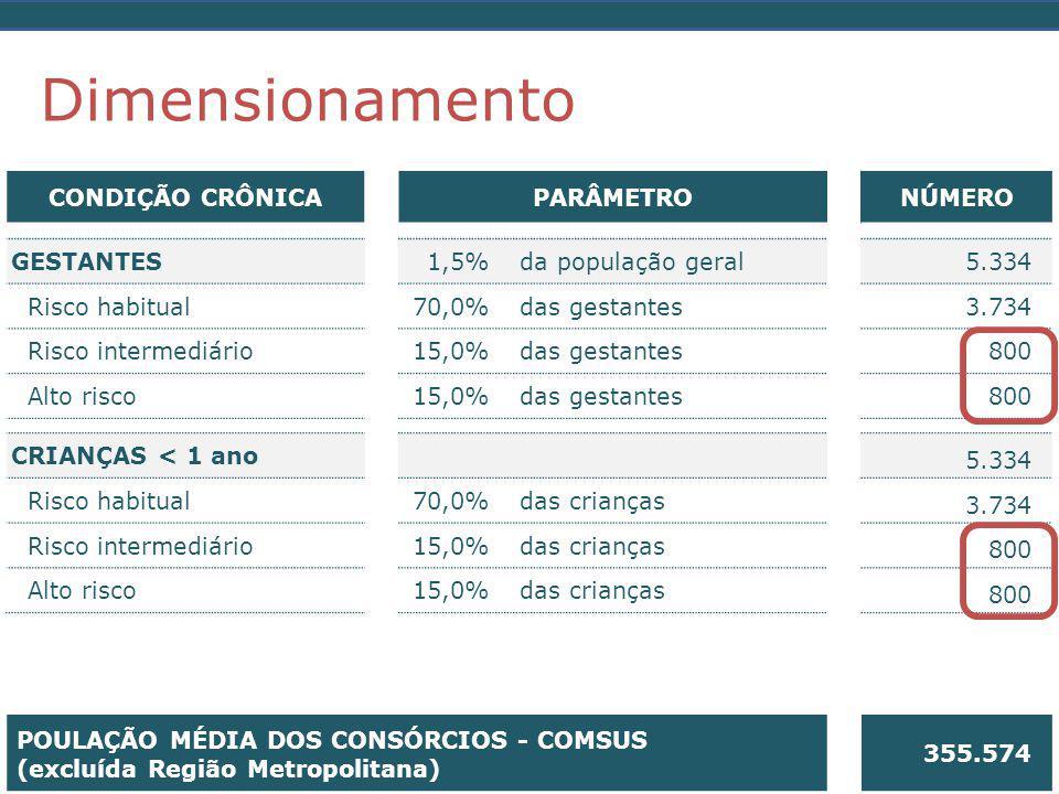 Dimensionamento CONDIÇÃO CRÔNICA PARÂMETRO NÚMERO GESTANTES 1,5%