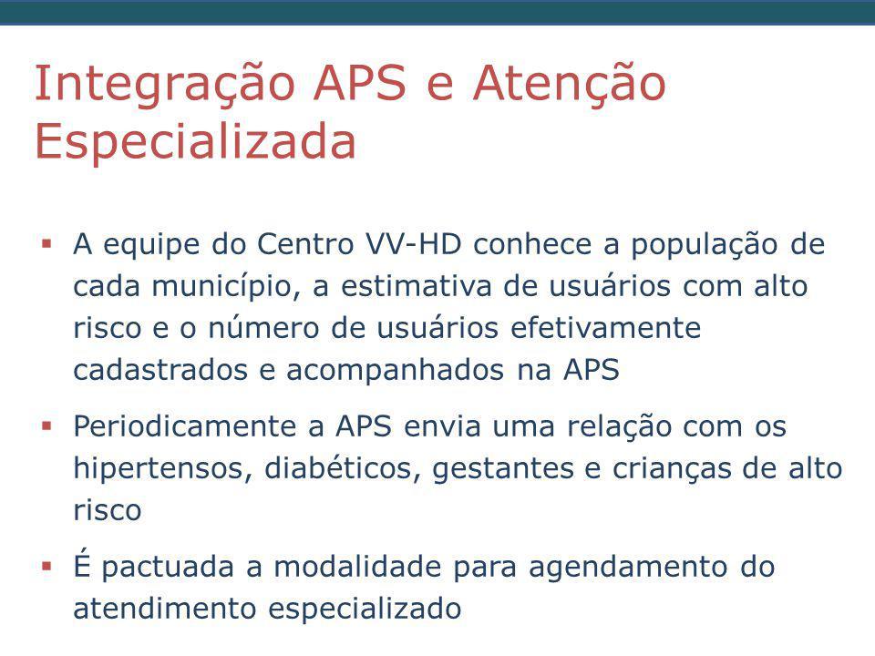 Integração APS e Atenção Especializada