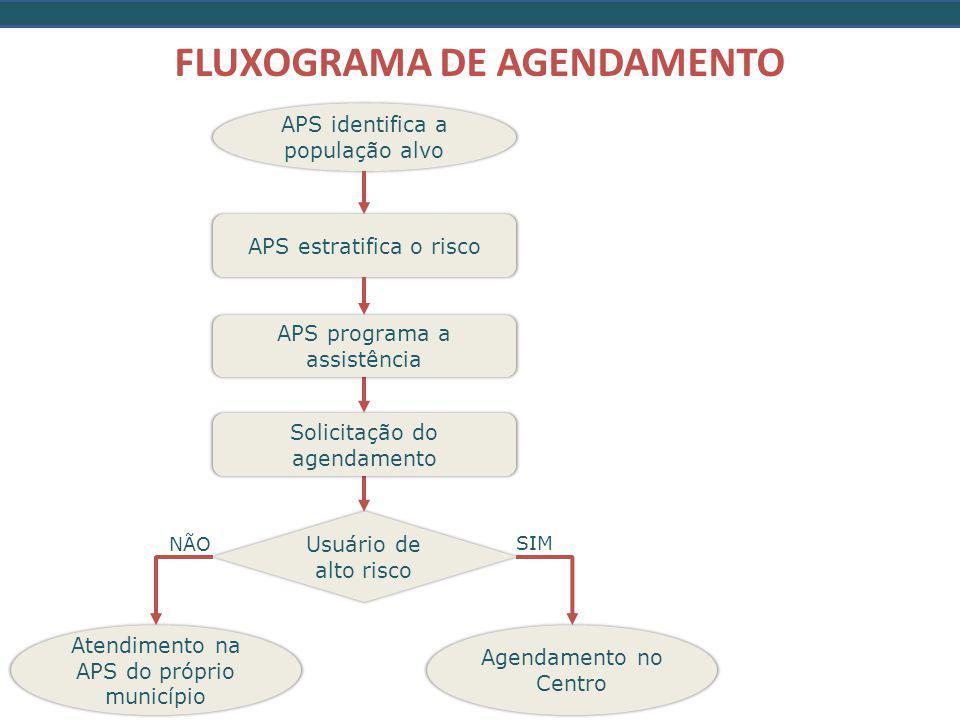 FLUXOGRAMA DE AGENDAMENTO