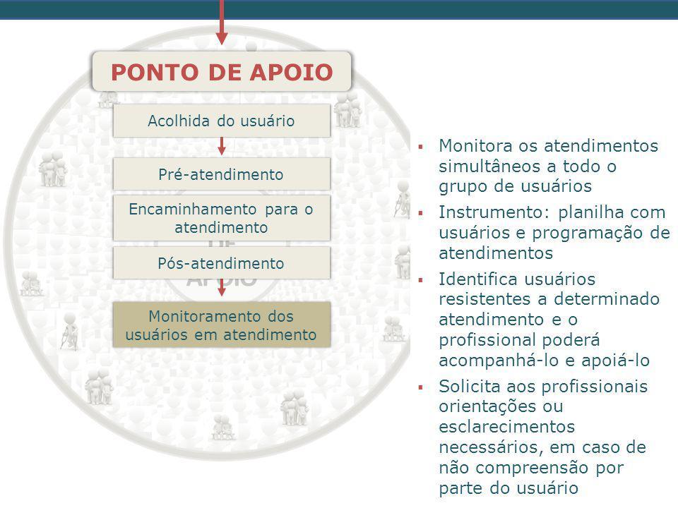 PONTO DE APOIO Acolhida do usuário. Monitora os atendimentos simultâneos a todo o grupo de usuários.