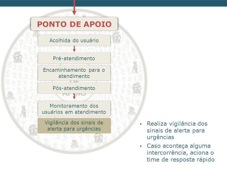 PONTO DE APOIO Realiza vigilância dos sinais de alerta para urgências