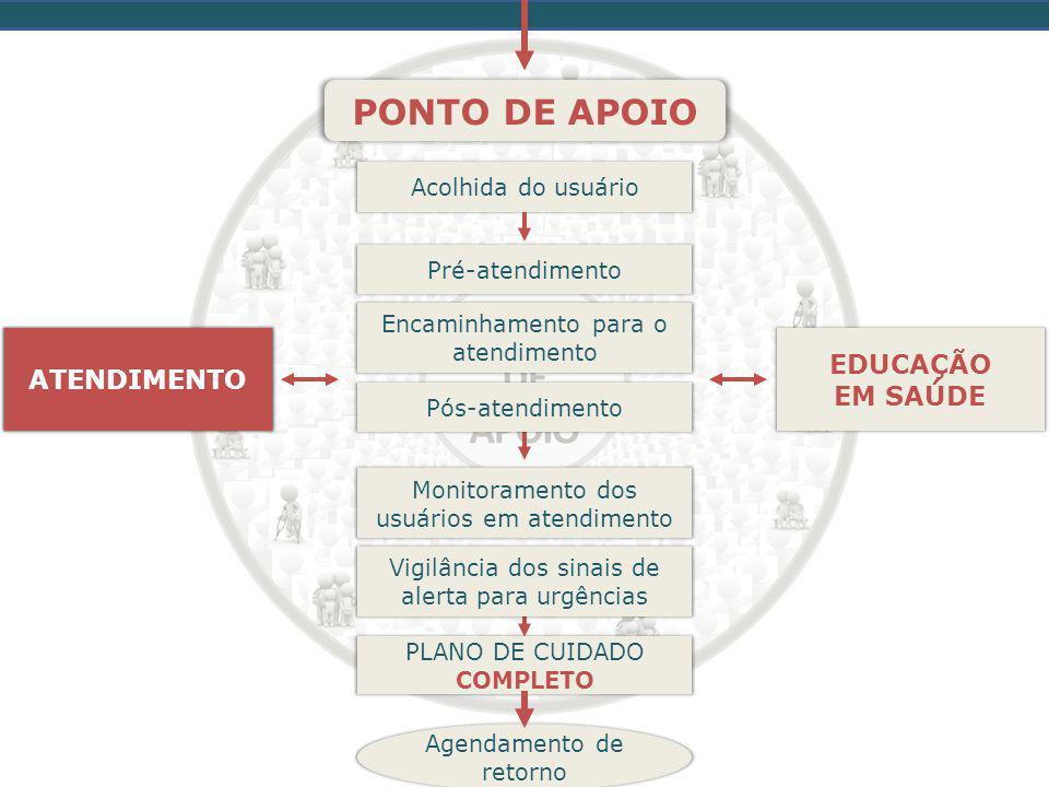 PONTO DE APOIO ATENDIMENTO ATENDIMENTO EDUCAÇÃO EM SAÚDE