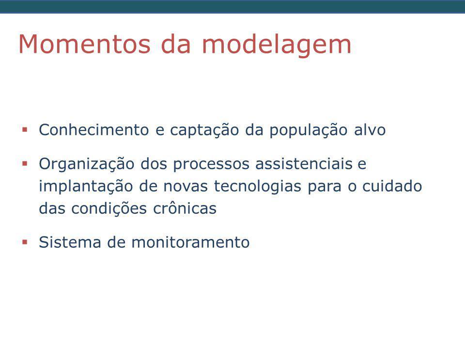 Momentos da modelagem Conhecimento e captação da população alvo