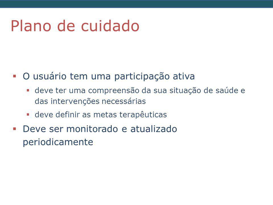 Plano de cuidado O usuário tem uma participação ativa