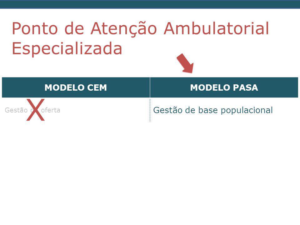 Ponto de Atenção Ambulatorial Especializada