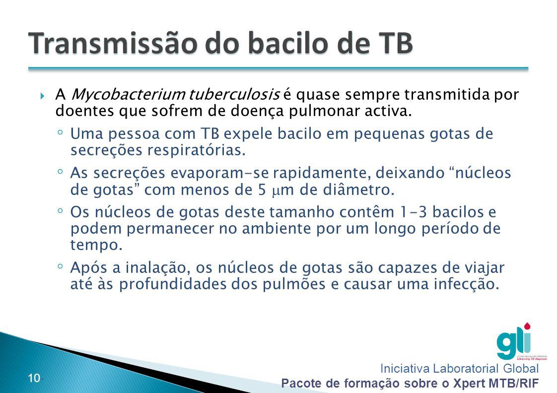 Transmissão do bacilo de TB