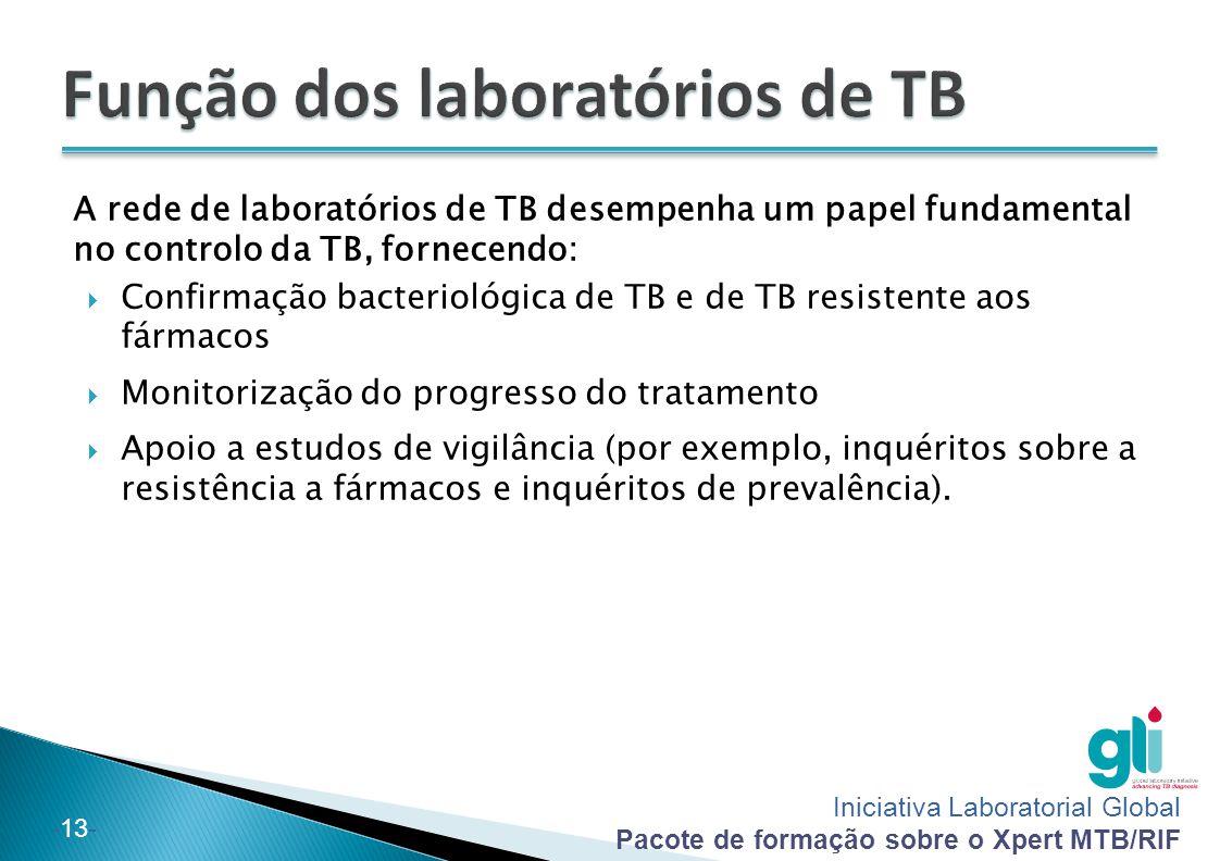 Função dos laboratórios de TB