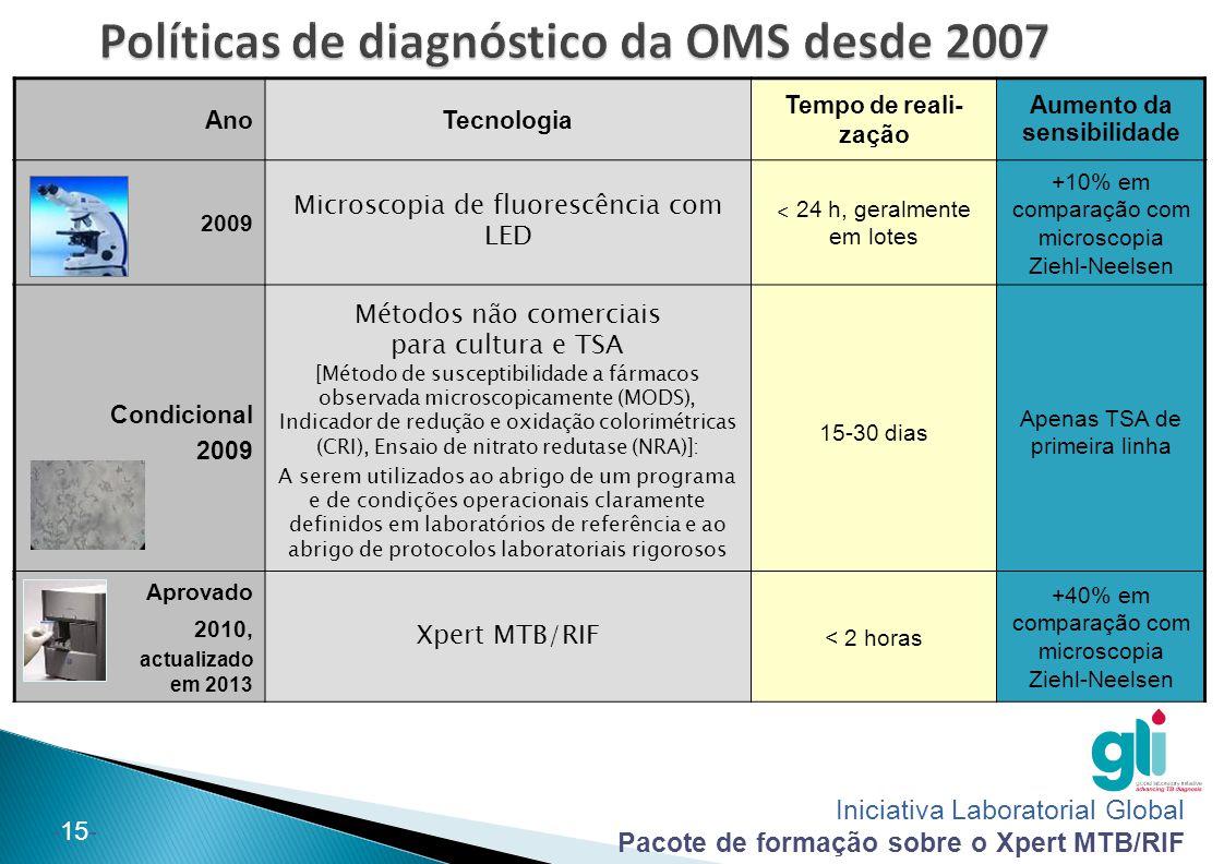 Políticas de diagnóstico da OMS desde 2007