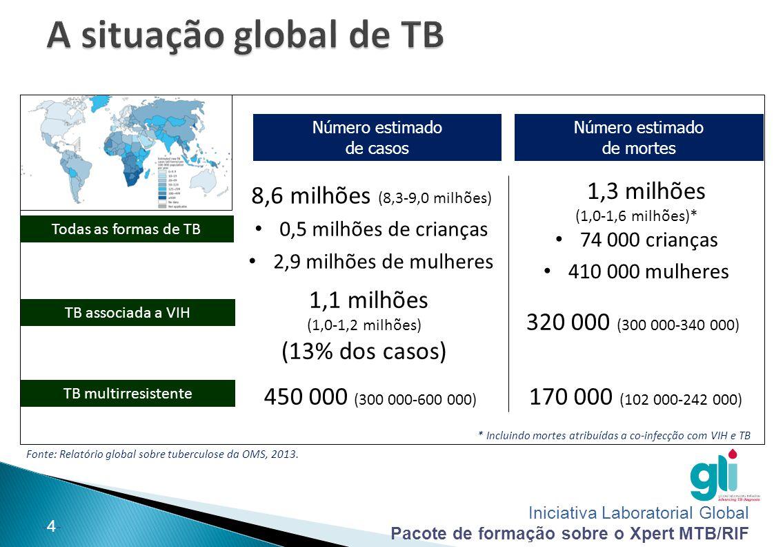 A situação global de TB 8,6 milhões (8,3-9,0 milhões)