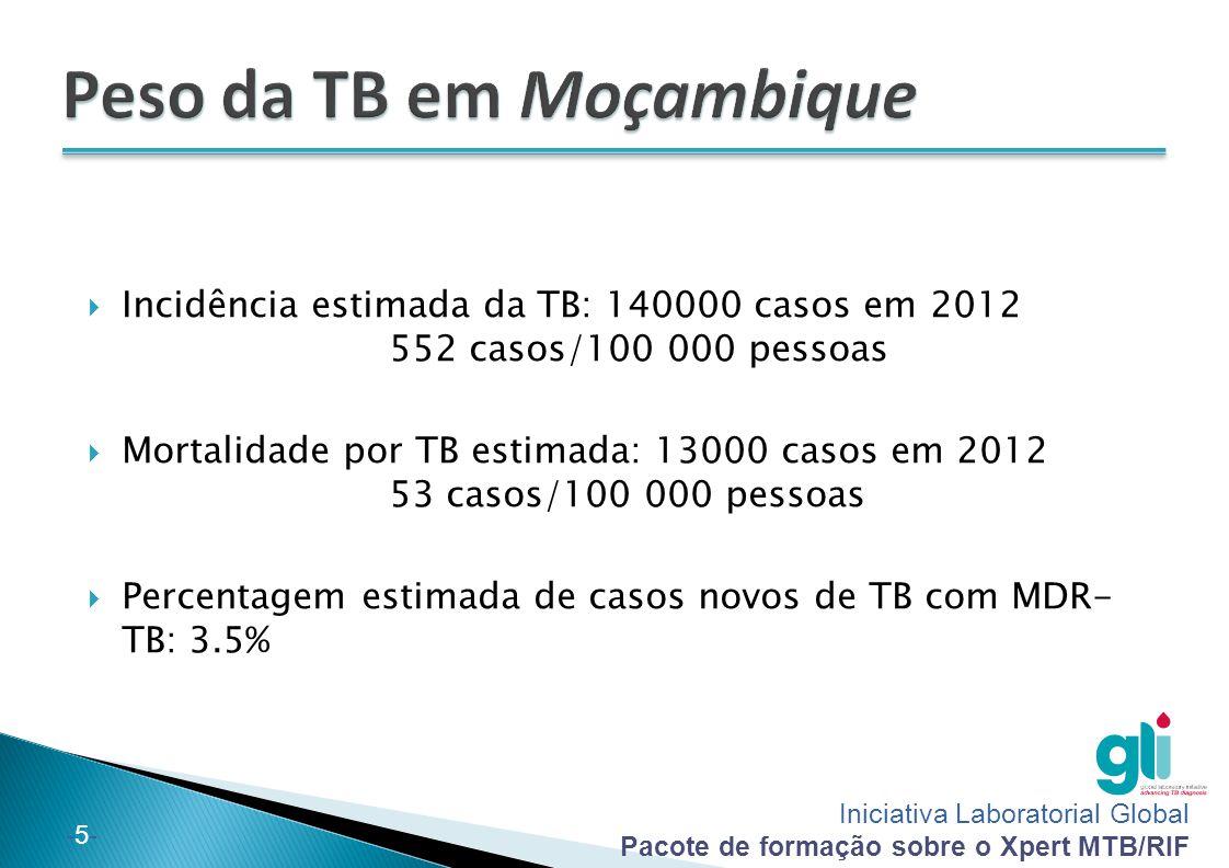 Peso da TB em Moçambique